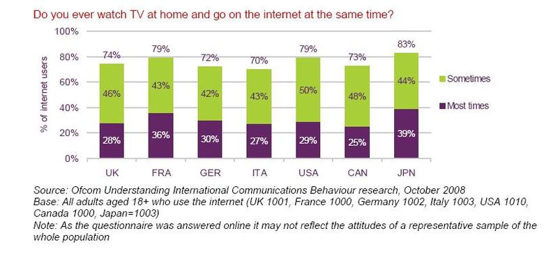 Ofcom - use of internet whilst watching TV
