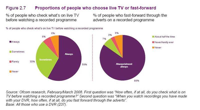 Ofcom - PVR fast forwarding ads