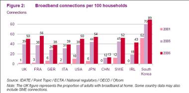 Broadband_penetration_key_markets