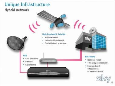 Sky_hybrid_network