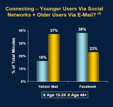 Ms_use_of_mail_by_age_group