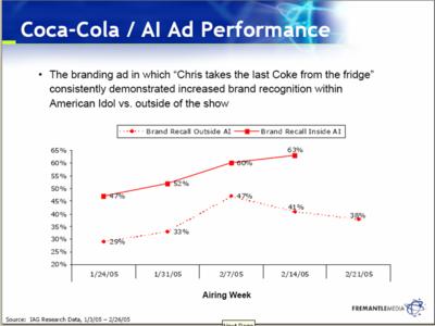 Coke_american_idol_3