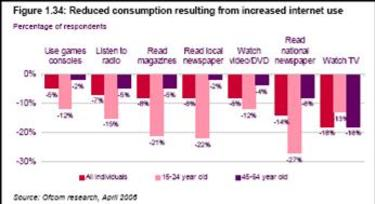 Ofcom_reduced_media_consumption