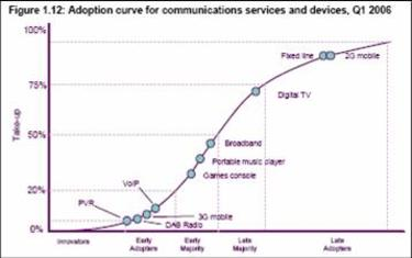 Ofcom_take_up_curve