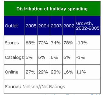 Online_shopping_growth